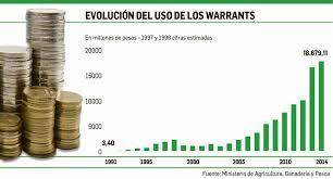 Media sanción para la Ley de Warrants