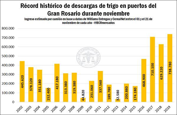 Ingreso récord de trigo en los puertos del Gran Rosario