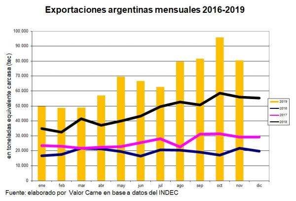 Las exportaciones argentinas de carne vacuna se cuadruplicaron en cuatro años