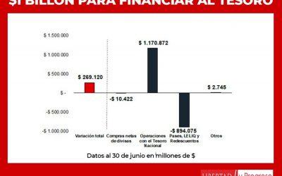 En lo que va del año el Banco Central financió al gobierno por más de $1 billón a costa de su solvencia y más inflación