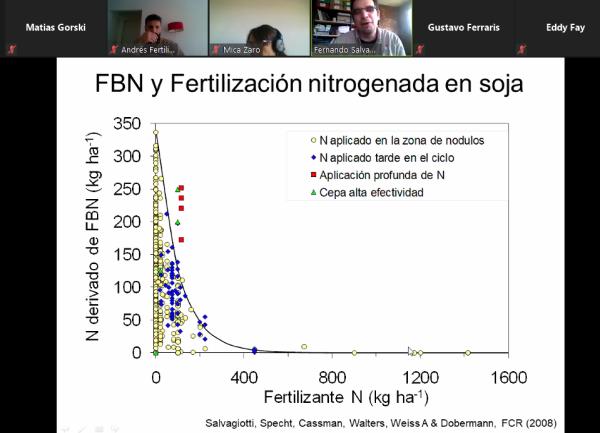 El uso de microorganismos para mejorar las estrategias de fertilización