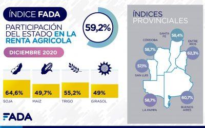 Índice FADA marca 59,2%